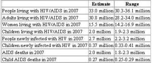 AIDS statistic